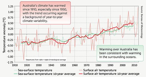 Weather in Australia | Expat Arrivals  |Australian Climate Graph